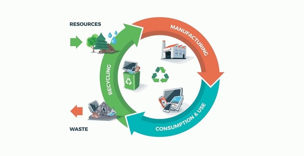 Reduce waste and recycle - Neutrino Burst
